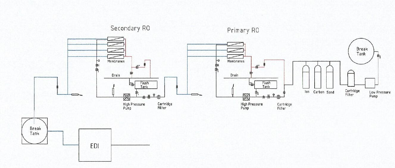 RO system working flow.jpg