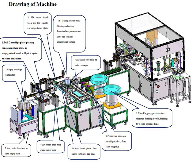 cartridge filling packaging line (6).jpg
