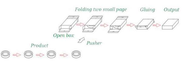 working process for cartoning equipment.jpg