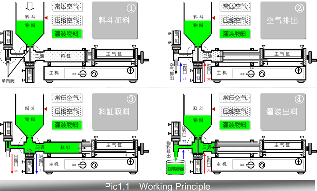 working principle of filling machinery.jpg