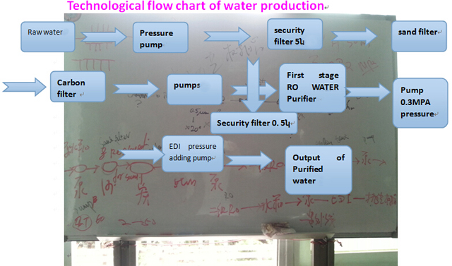flow chart of water filter.jpg