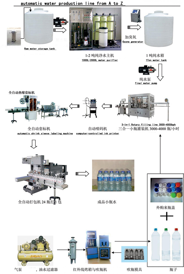 Fully Automatic Mineral Water Making Filling Packaging Line Small Bottles Production Bottling