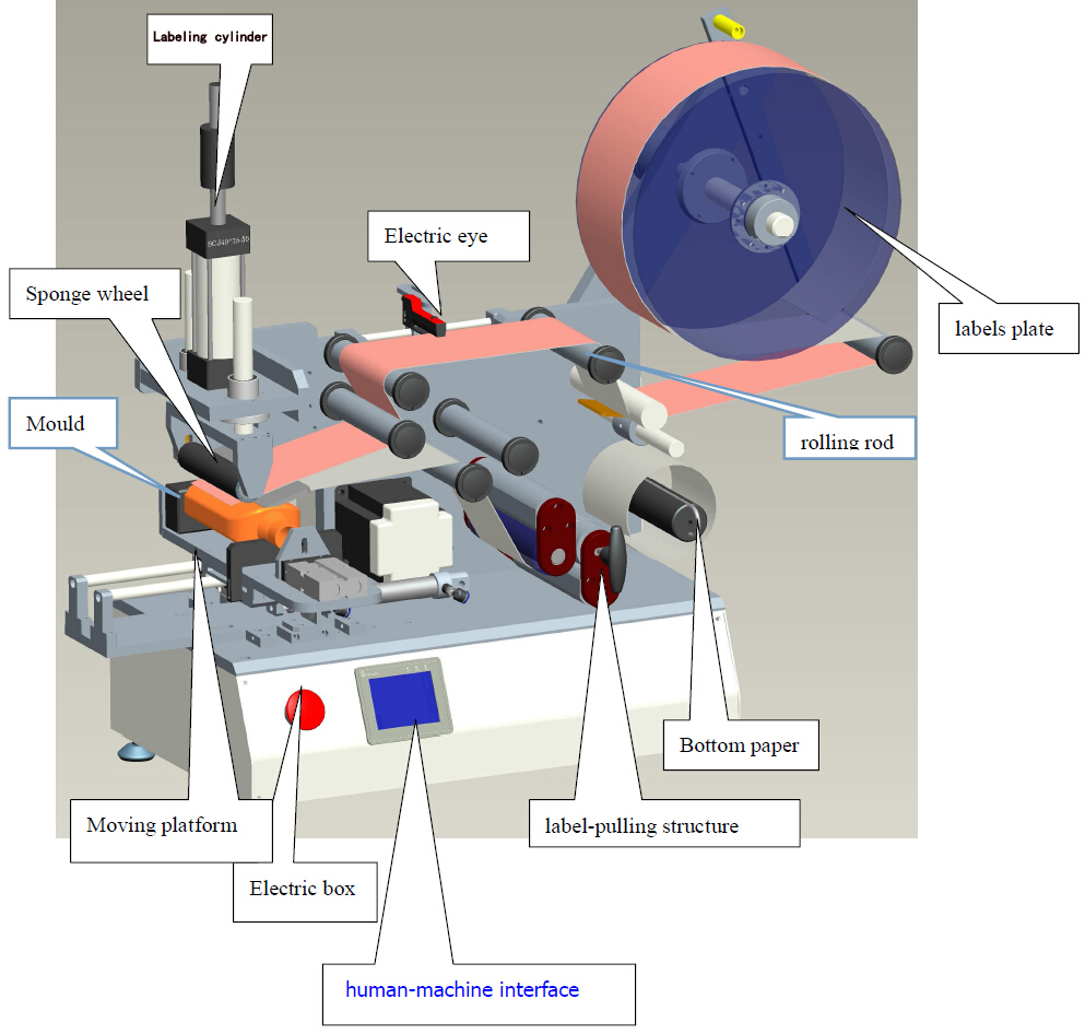 labeling equipment for semi automatic labeler.jpg