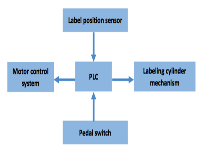 Control-system-of-the-cabel-labeling-machine.png