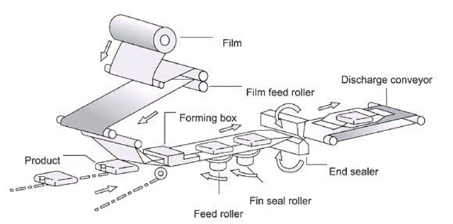 working process for flow wrapping.jpg