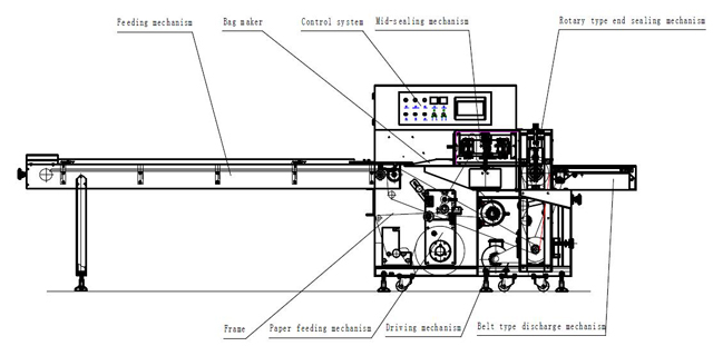 illustration of flow wrapping machinery.jpg