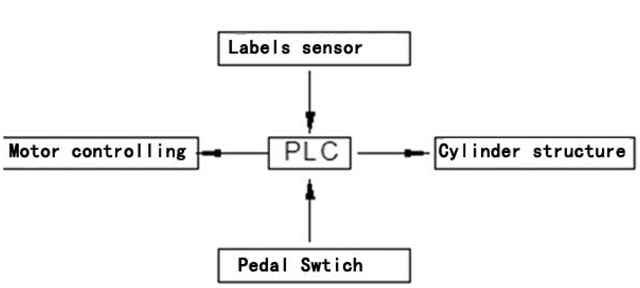 controlling system for labeling machine.jpg