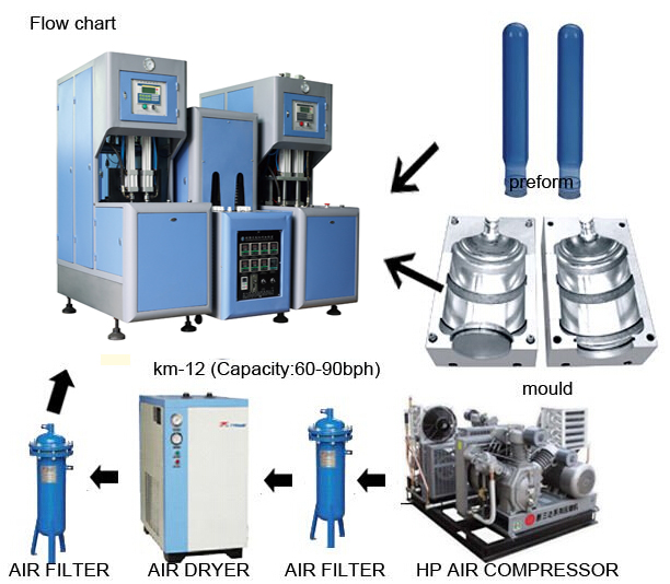 flow of bottles blowing machine.jpg