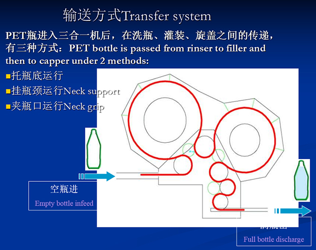 transfer system for bottles.jpg